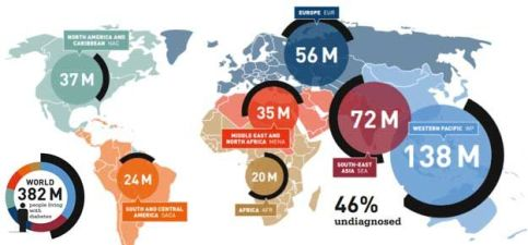 Diabetes pandemic